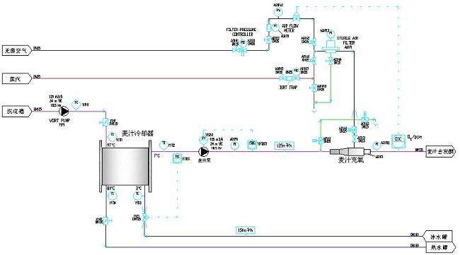 啤酒厂酿造工艺自动化系列产品:符号bc-pg